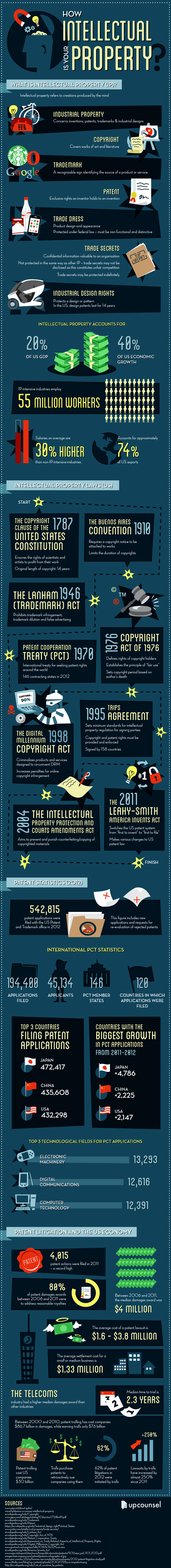 intellectual-property-patent-information-infographic-2